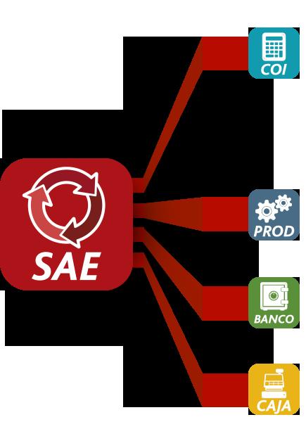 Aspel-SAE tiene interface con los sistemas: